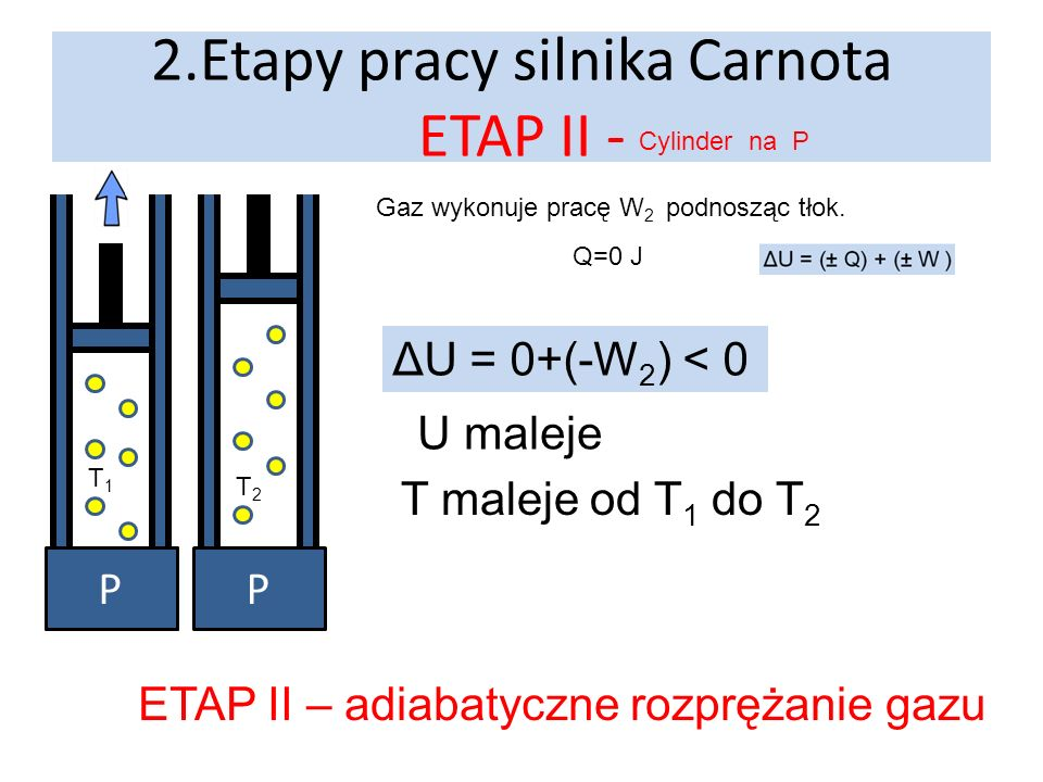 2.Etapy pracy silnika Carnota ETAP II -
