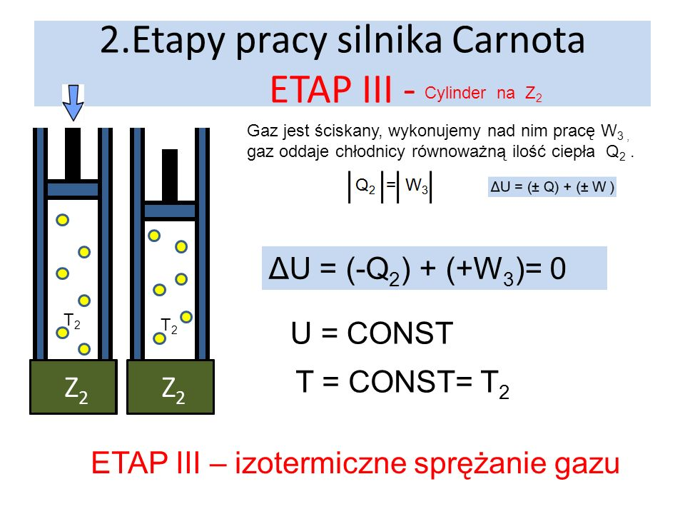 2.Etapy pracy silnika Carnota ETAP III -