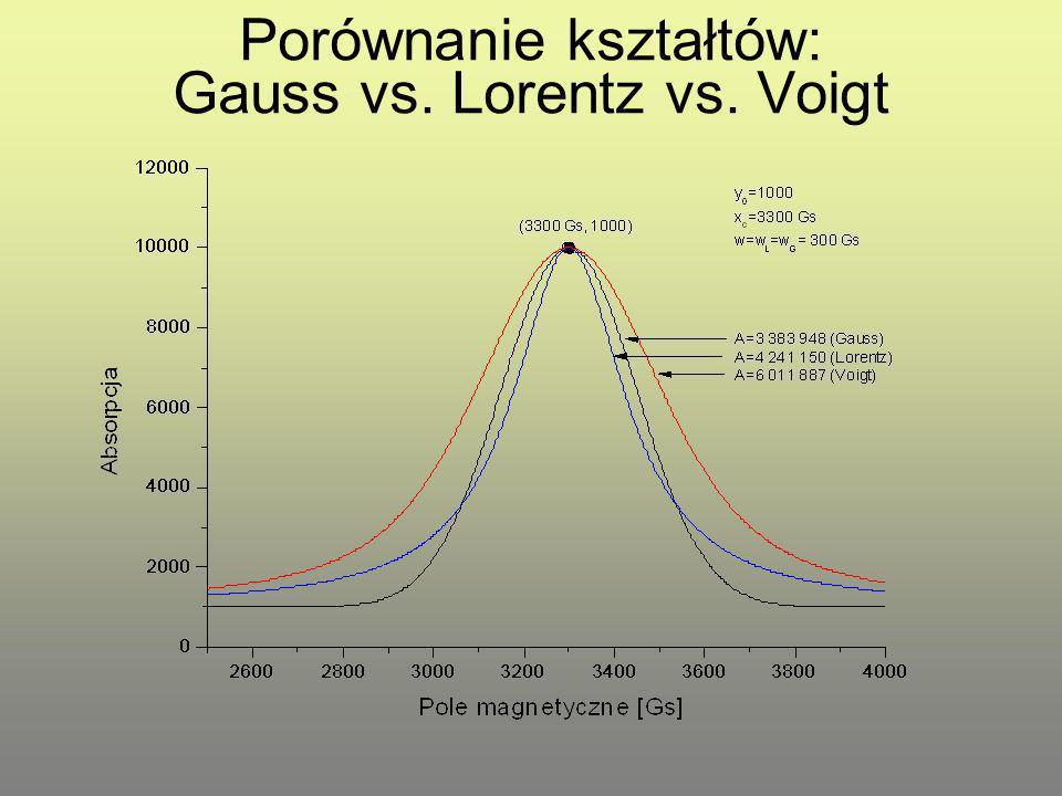 Porównanie kształtów: Gauss vs. Lorentz vs. Voigt