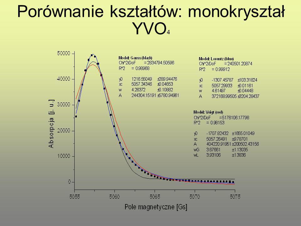 Porównanie kształtów: monokryształ YVO4