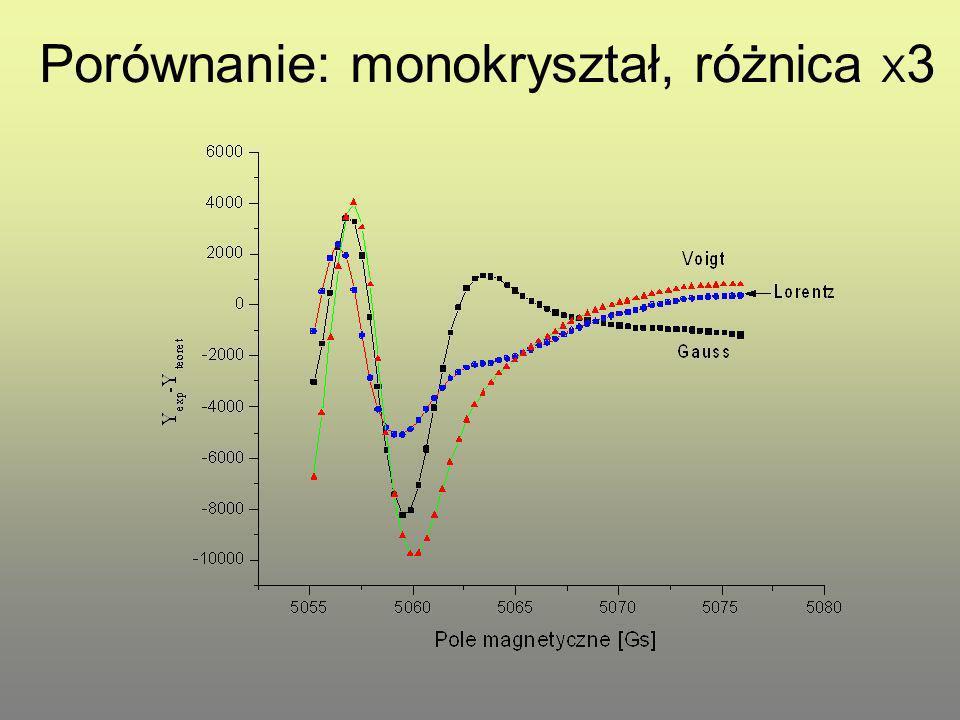 Porównanie: monokryształ, różnica X3