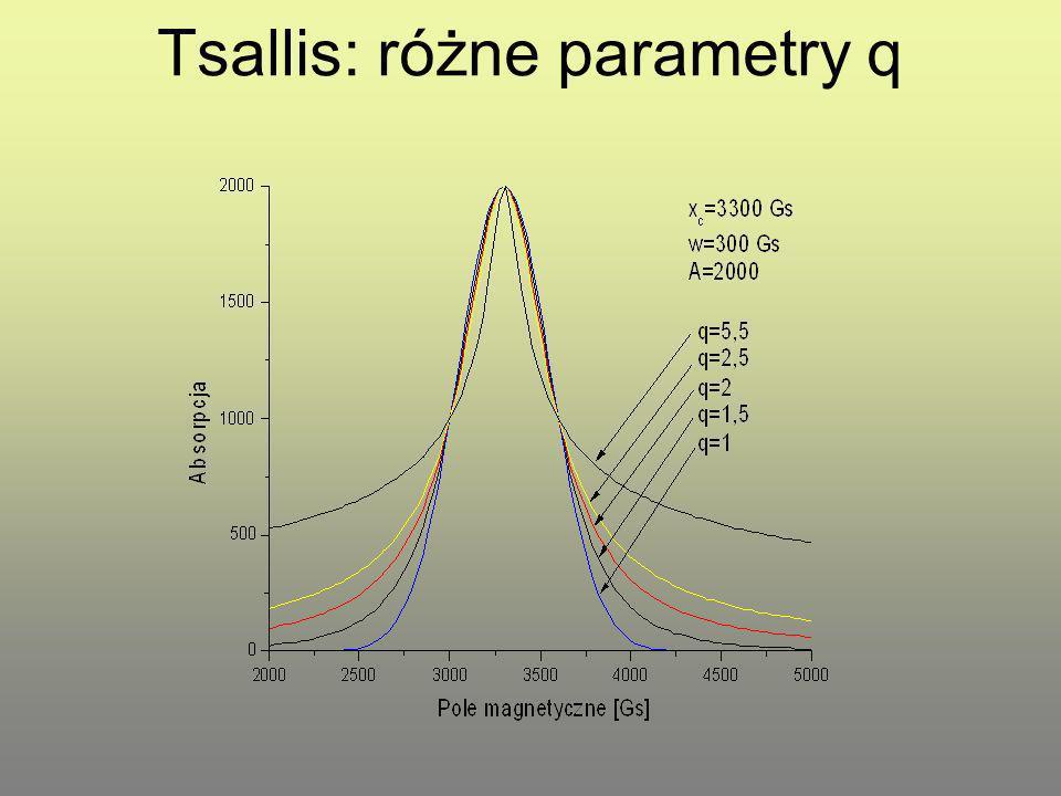 Tsallis: różne parametry q