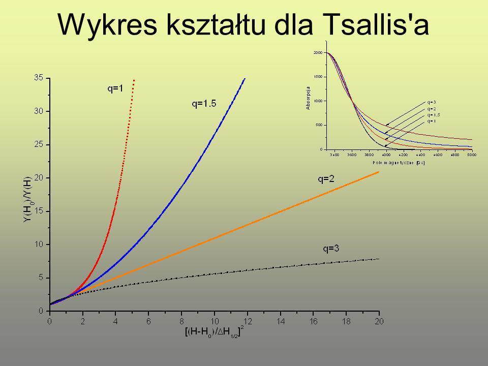 Wykres kształtu dla Tsallis a