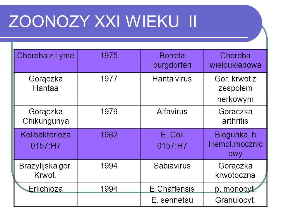 ZOONOZY XXI WIEKU II Choroba z Lyme 1975 Borrela burgdorferi