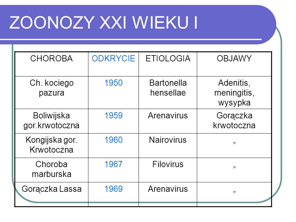 ZOONOZY XXI WIEKU I CHOROBA ODKRYCIE ETIOLOGIA OBJAWY