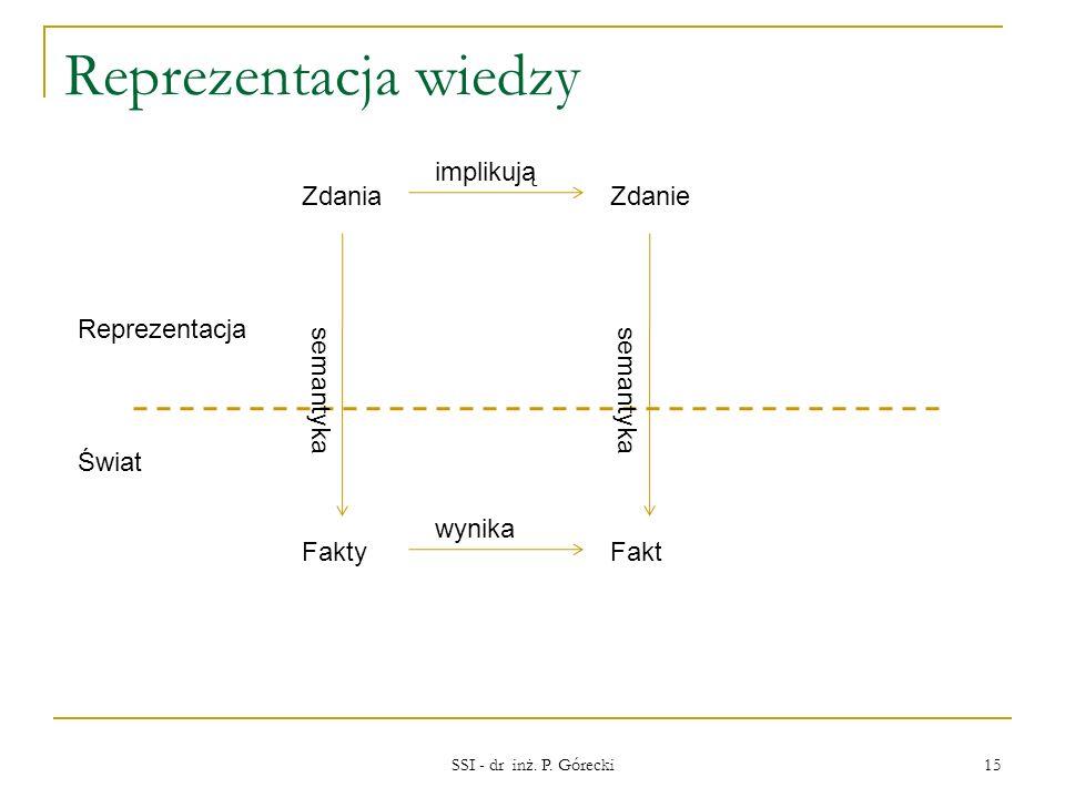 Reprezentacja wiedzy implikują Zdania Zdanie Reprezentacja semantyka