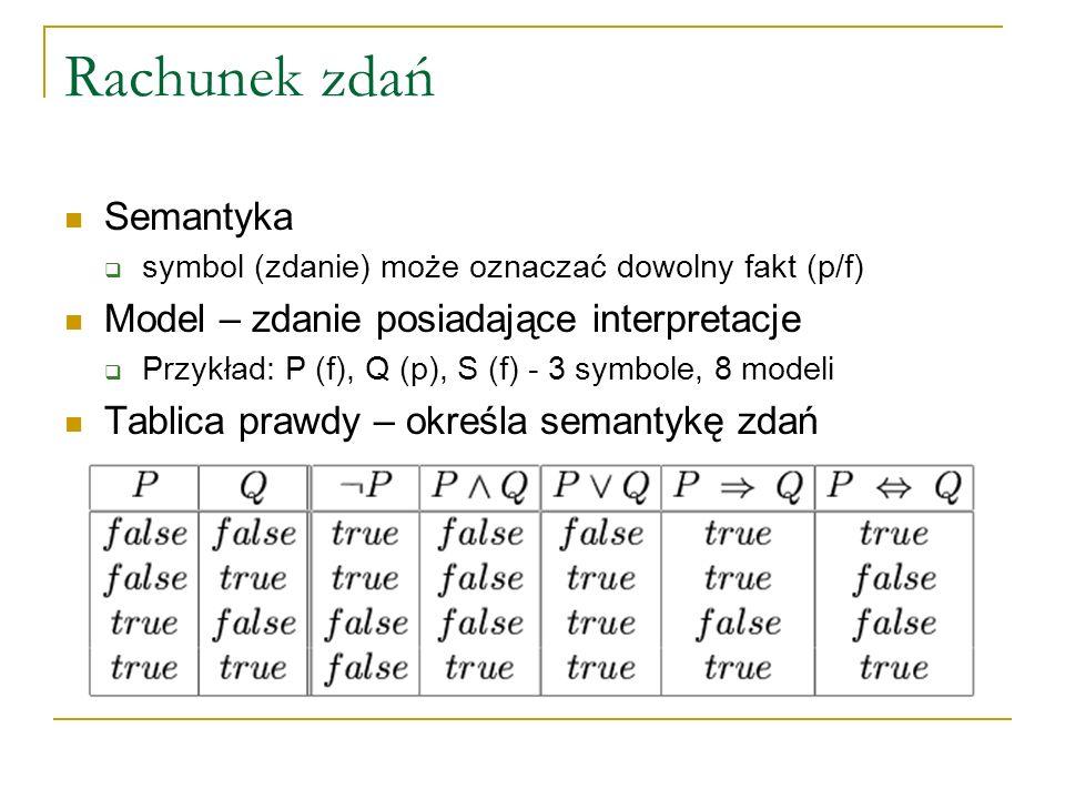 Rachunek zdań Semantyka Model – zdanie posiadające interpretacje