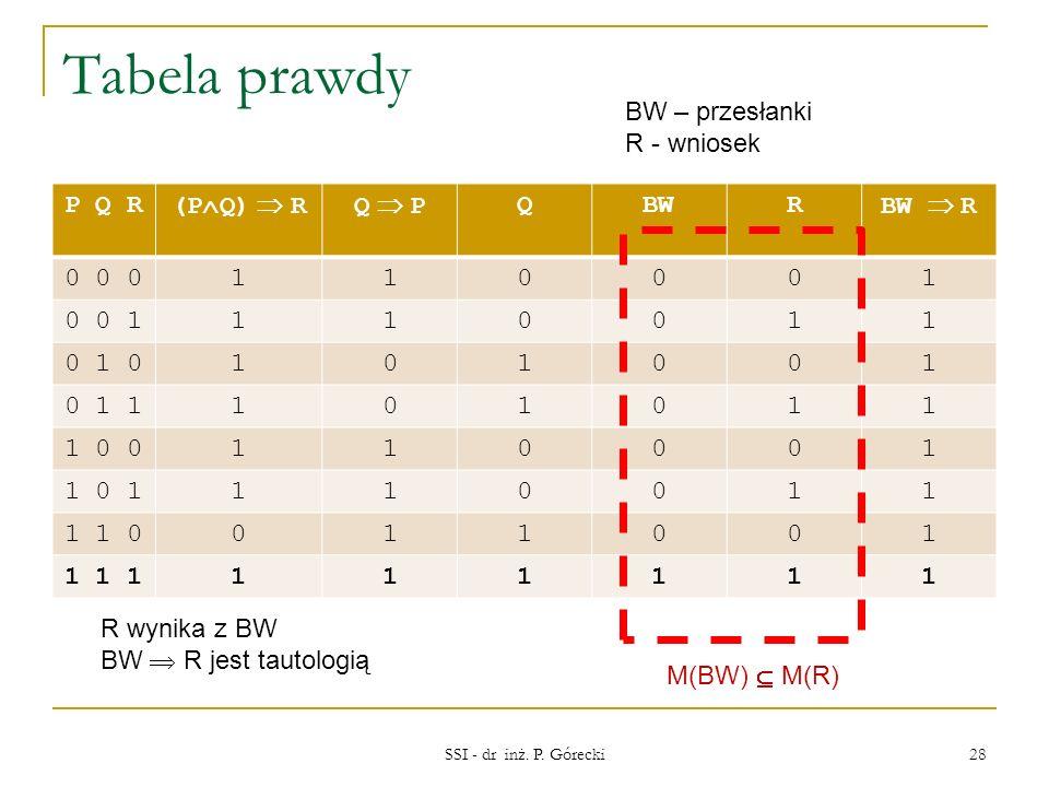 Tabela prawdy BW – przesłanki R - wniosek P Q R (PQ)  R Q  P Q BW R
