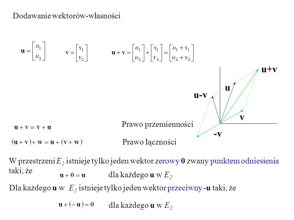 u+v u u-v v -v Dodawanie wektorów-własności Prawo przemienności