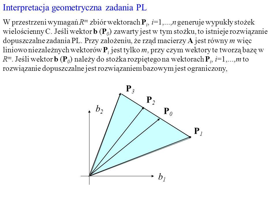 Interpretacja geometryczna zadania PL