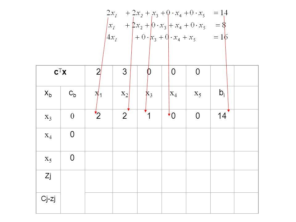 cTx 2 3 xb cb x1 x2 x3 x4 x5 bi 1 14 Zj Cj-zj