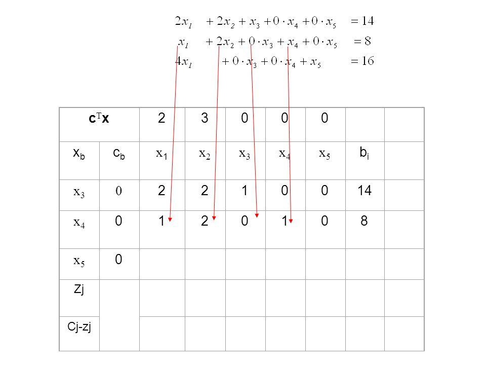 cTx 2 3 xb cb x1 x2 x3 x4 x5 bi 1 14 8 Zj Cj-zj