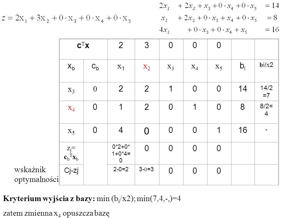 Kryterium wyjścia z bazy: min (bi/x2); min(7,4,-,)=4