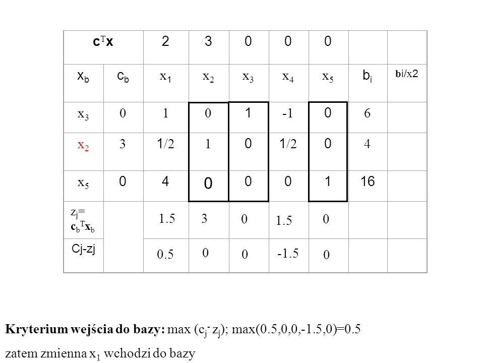 Kryterium wejścia do bazy: max (cj- zj); max(0.5,0,0,-1.5,0)=0.5