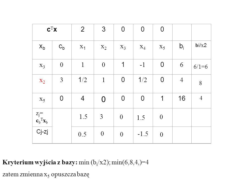 Kryterium wyjścia z bazy: min (bi/x2); min(6,8,4,)=4