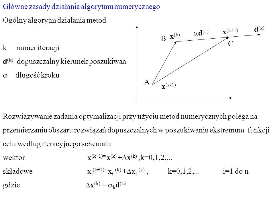 Główne zasady działania algorytmu numerycznego