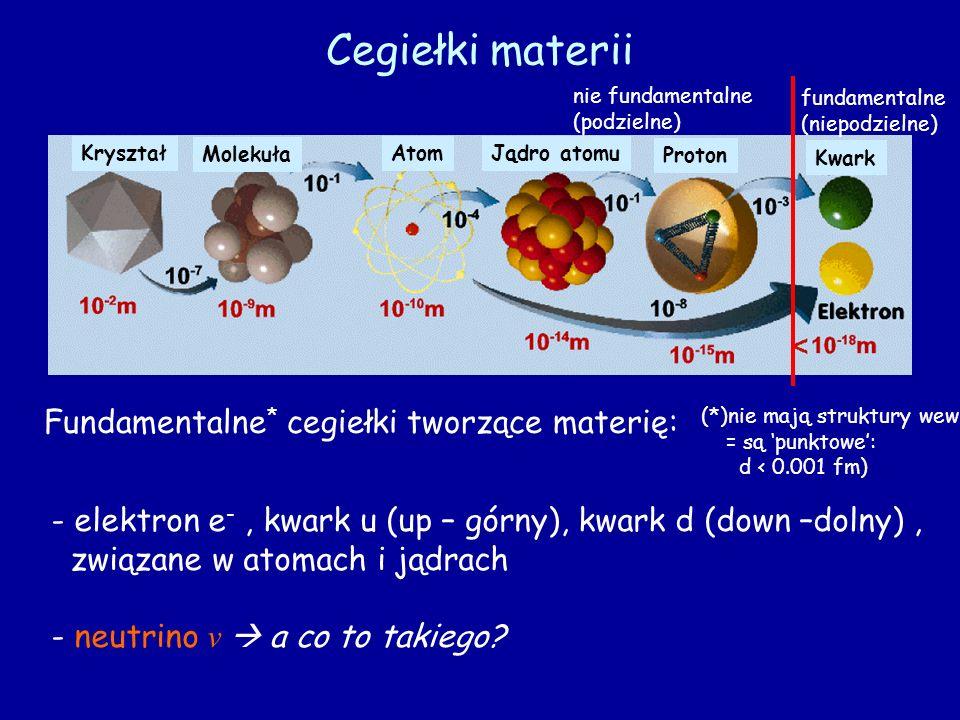 Cegiełki materii Fundamentalne* cegiełki tworzące materię: