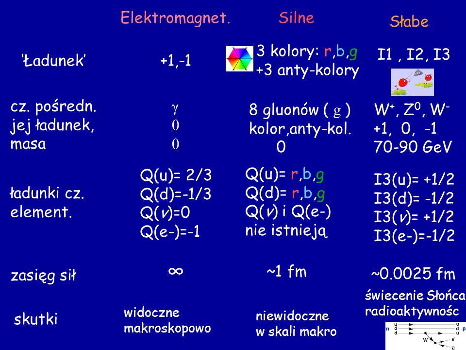 ∞ Elektromagnet. Silne Słabe 3 kolory: r,b,g +3 anty-kolory