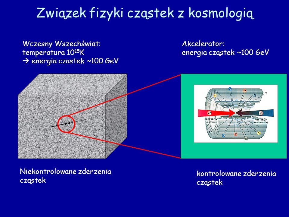 Związek fizyki cząstek z kosmologią