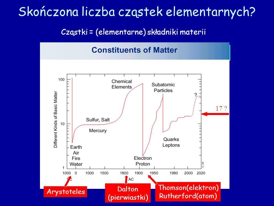 Skończona liczba cząstek elementarnych