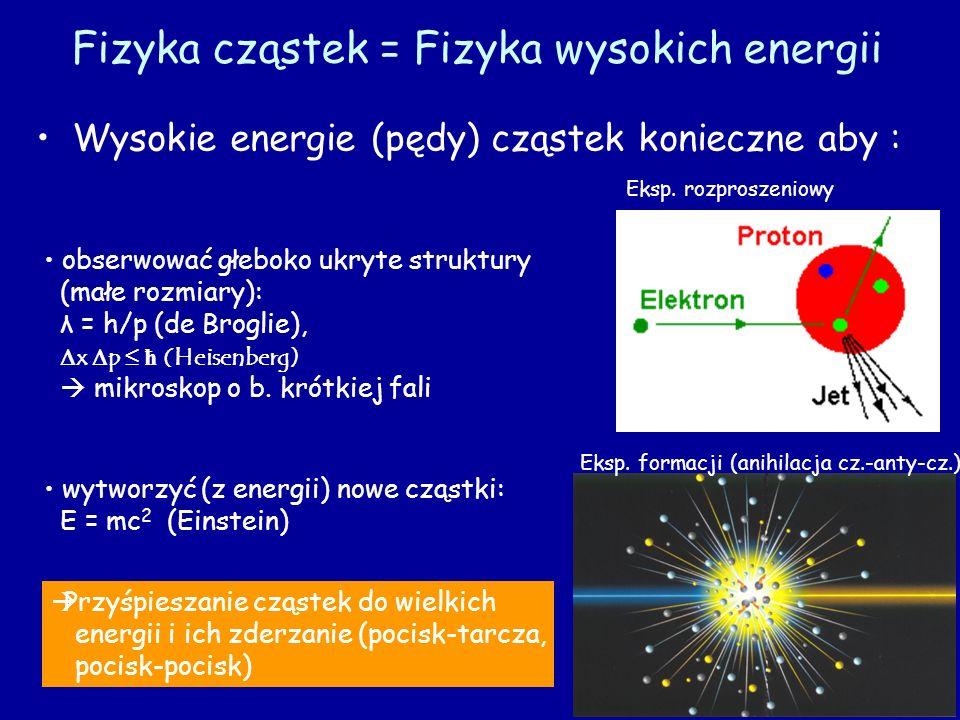 Fizyka cząstek = Fizyka wysokich energii