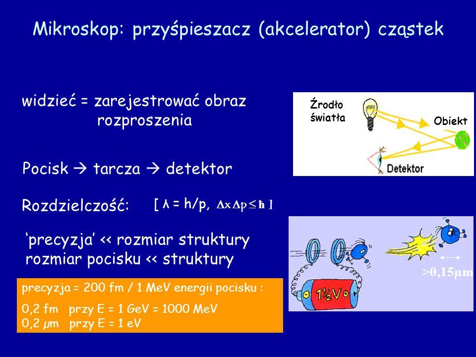 Mikroskop: przyśpieszacz (akcelerator) cząstek