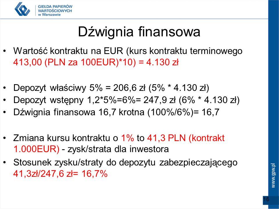Dźwignia finansowaWartość kontraktu na EUR (kurs kontraktu terminowego 413,00 (PLN za 100EUR)*10) = 4.130 zł.