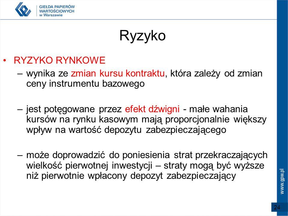 RyzykoRYZYKO RYNKOWE. wynika ze zmian kursu kontraktu, która zależy od zmian ceny instrumentu bazowego.