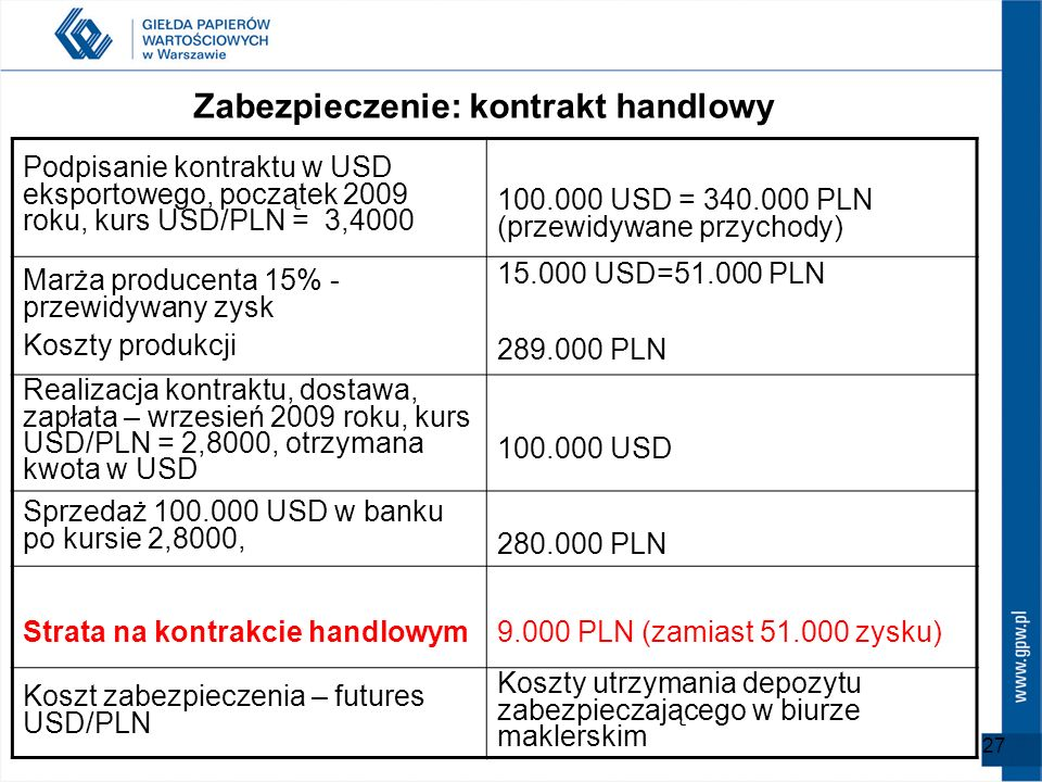 Zabezpieczenie: kontrakt handlowy