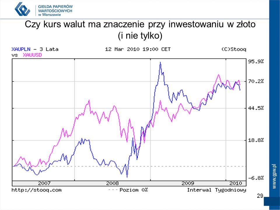 Czy kurs walut ma znaczenie przy inwestowaniu w złoto (i nie tylko)