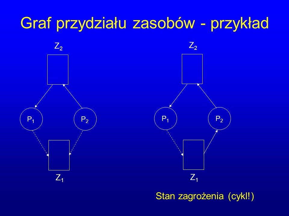 Graf przydziału zasobów - przykład