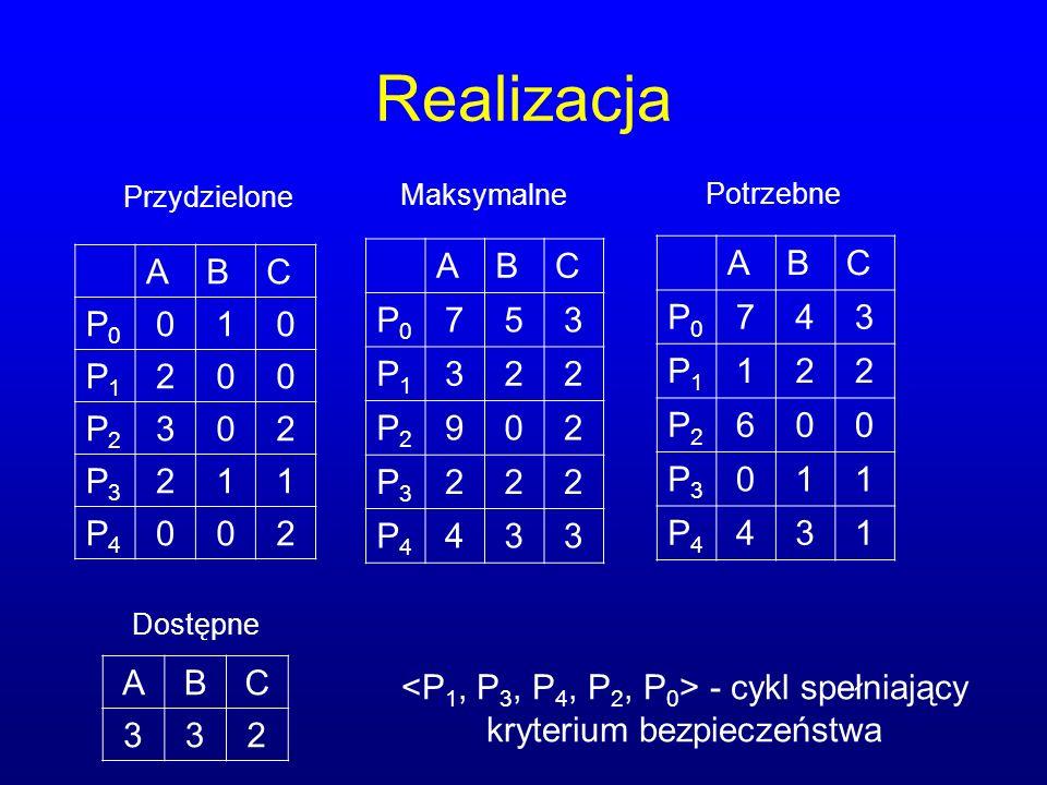 <P1, P3, P4, P2, P0> - cykl spełniający kryterium bezpieczeństwa