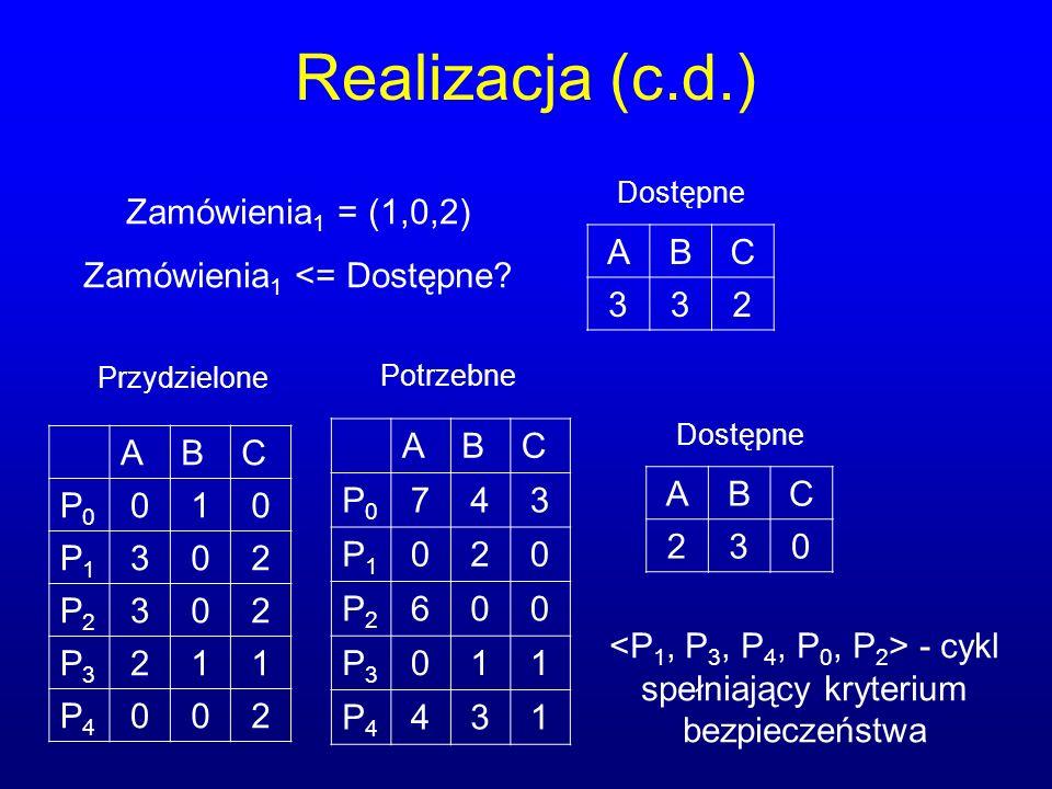Realizacja (c.d.) Zamówienia1 = (1,0,2) Zamówienia1 <= Dostępne A