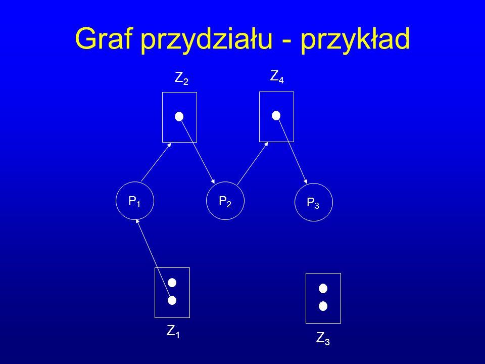 Graf przydziału - przykład