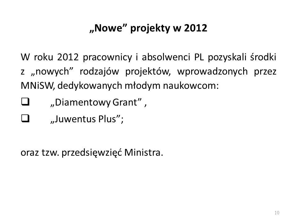 """""""Nowe projekty w 2012"""