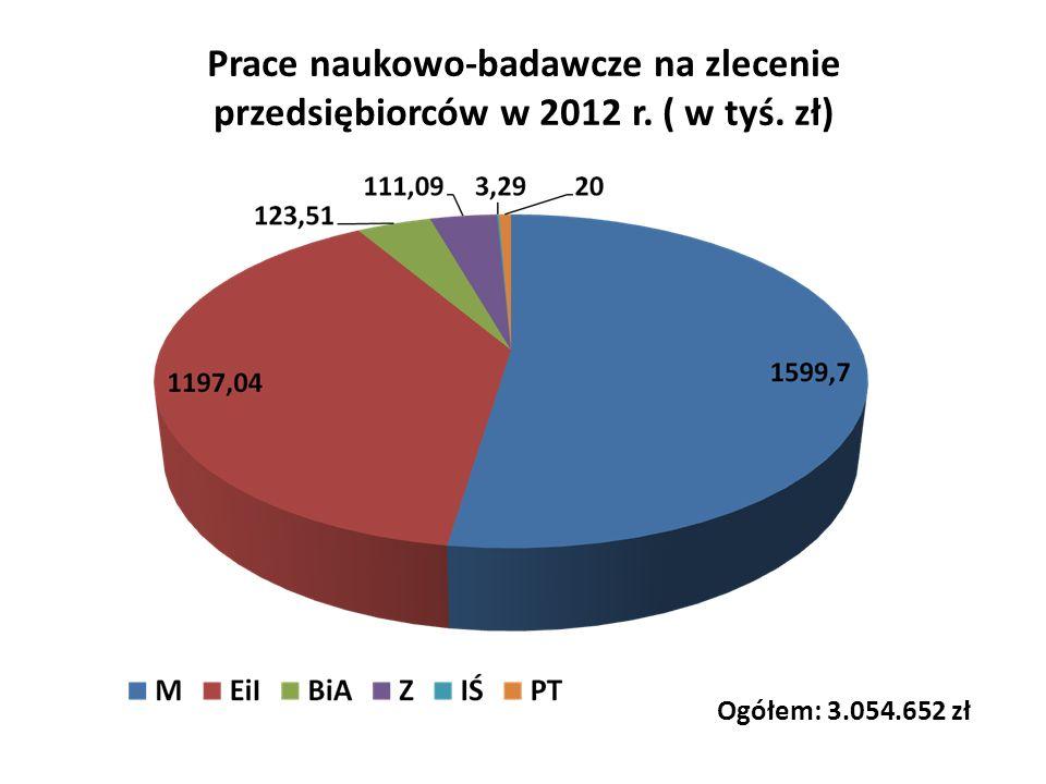 Prace naukowo-badawcze na zlecenie przedsiębiorców w 2012 r. ( w tyś