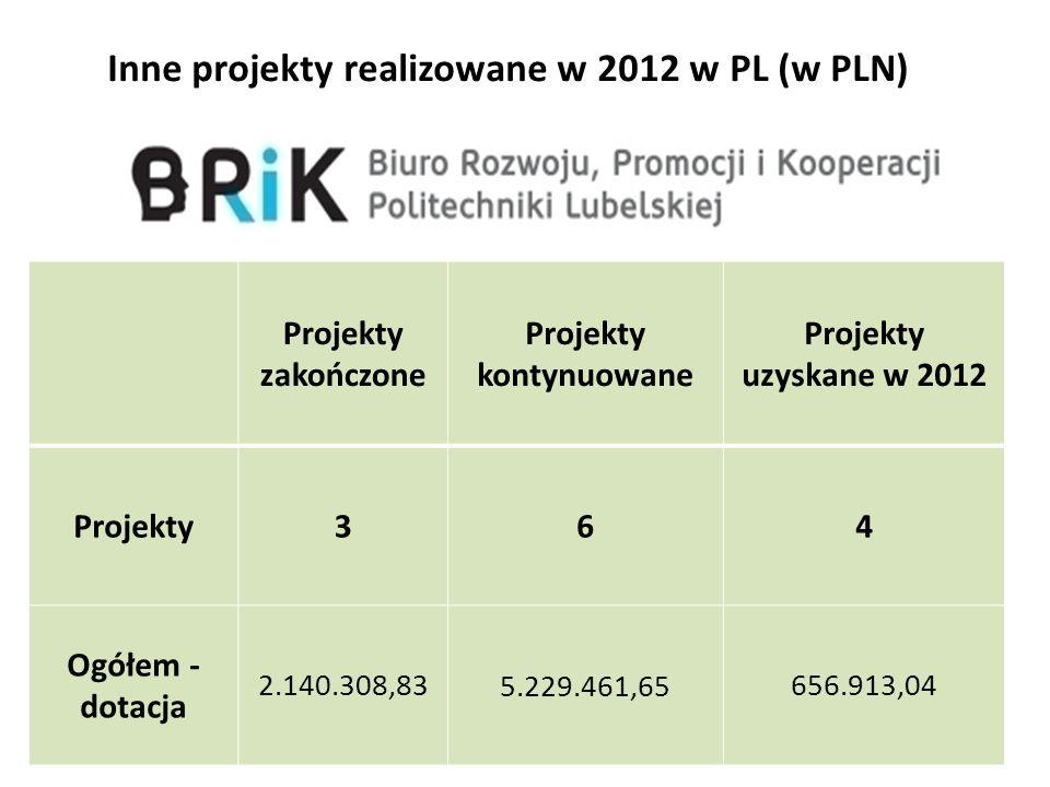 Inne projekty realizowane w 2012 w PL (w PLN)