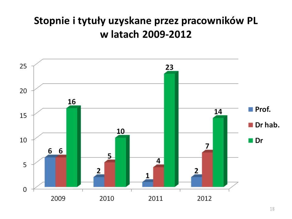Stopnie i tytuły uzyskane przez pracowników PL w latach 2009-2012