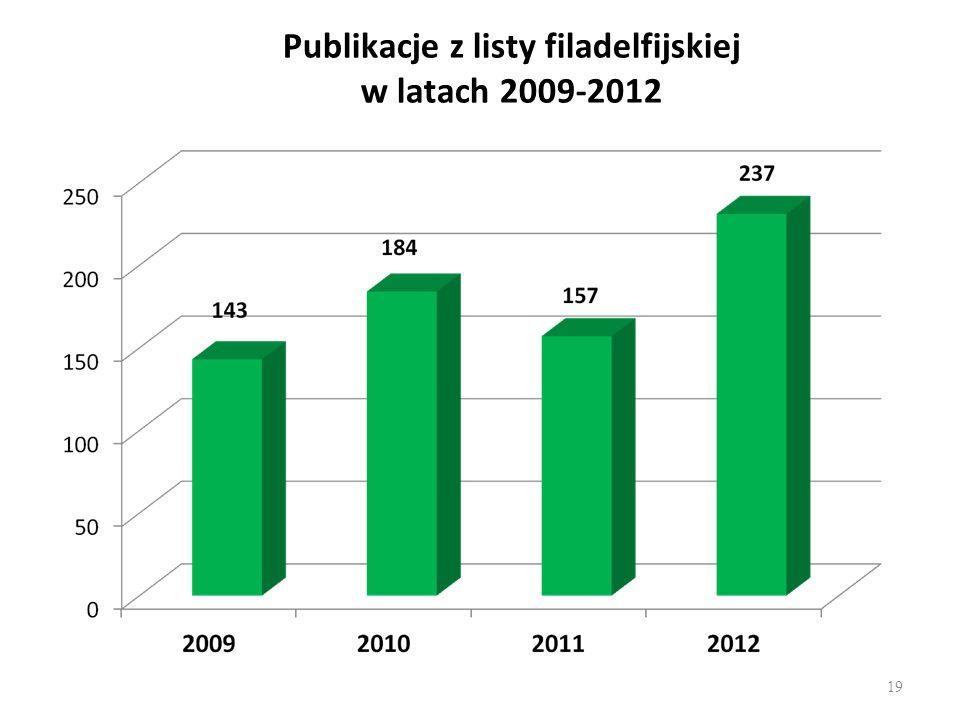 Publikacje z listy filadelfijskiej w latach 2009-2012