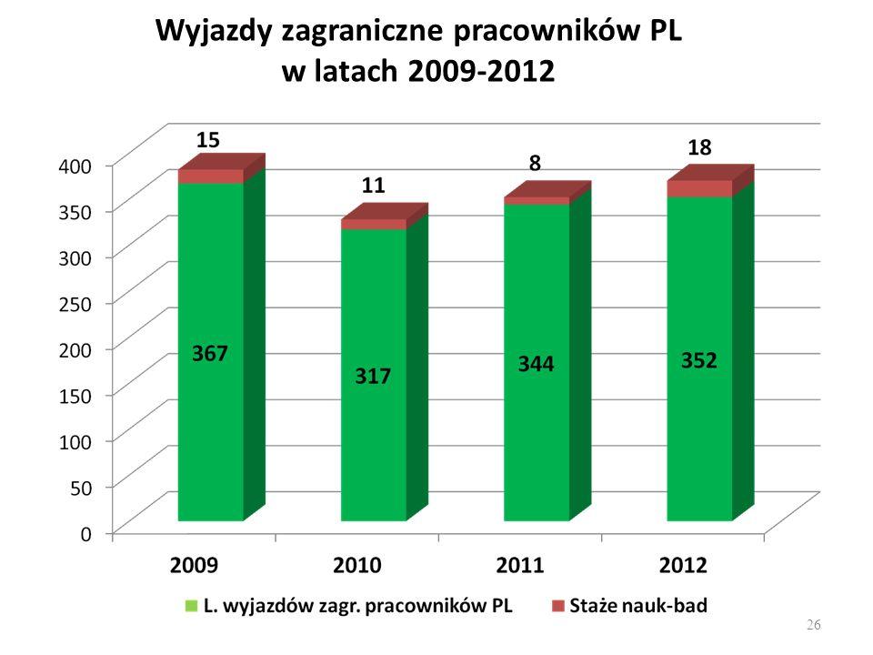 Wyjazdy zagraniczne pracowników PL w latach 2009-2012