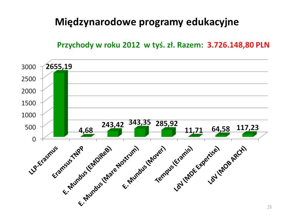 Międzynarodowe programy edukacyjne