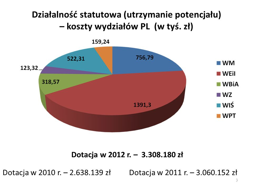 Działalność statutowa (utrzymanie potencjału) – koszty wydziałów PL (w tyś. zł)