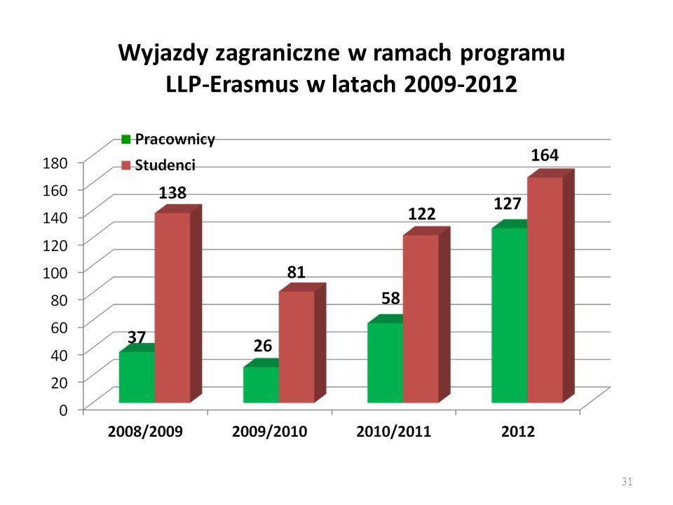 Wyjazdy zagraniczne w ramach programu LLP-Erasmus w latach 2009-2012