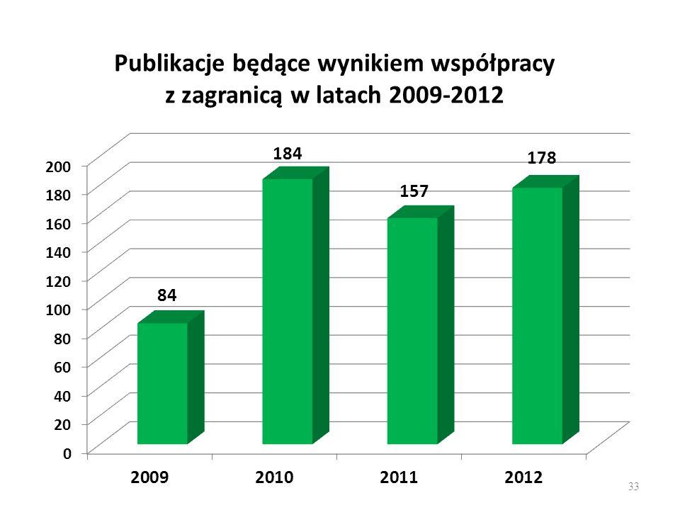 Publikacje będące wynikiem współpracy z zagranicą w latach 2009-2012