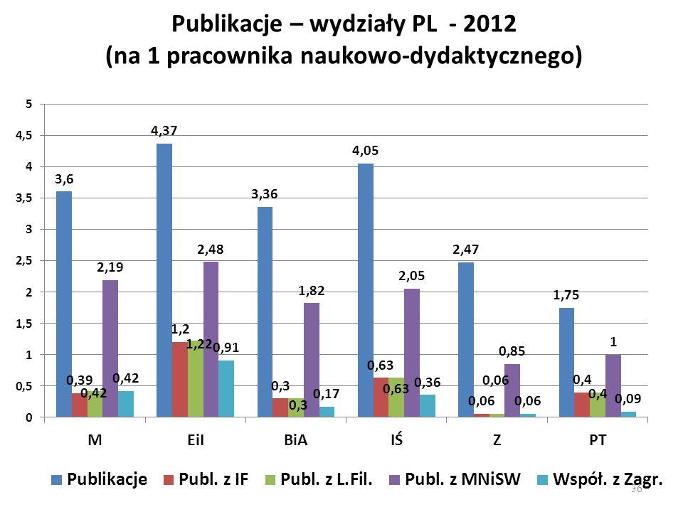 Publikacje – wydziały PL - 2012 (na 1 pracownika naukowo-dydaktycznego)