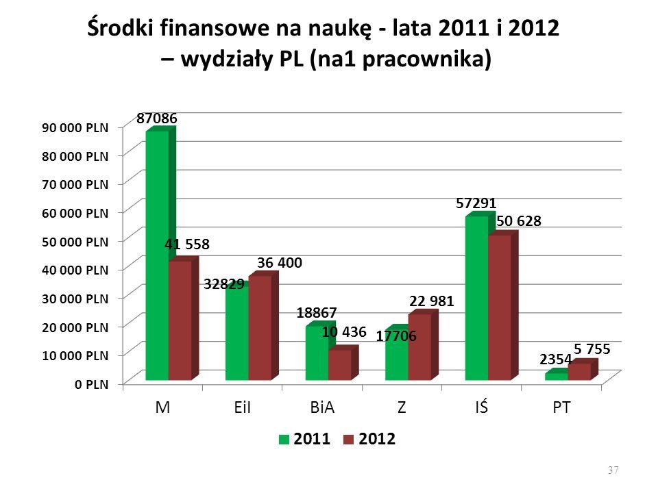Środki finansowe na naukę - lata 2011 i 2012 – wydziały PL (na1 pracownika)