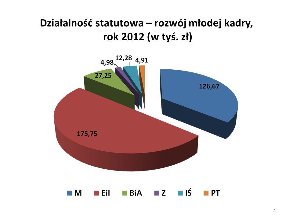 Działalność statutowa – rozwój młodej kadry, rok 2012 (w tyś. zł)