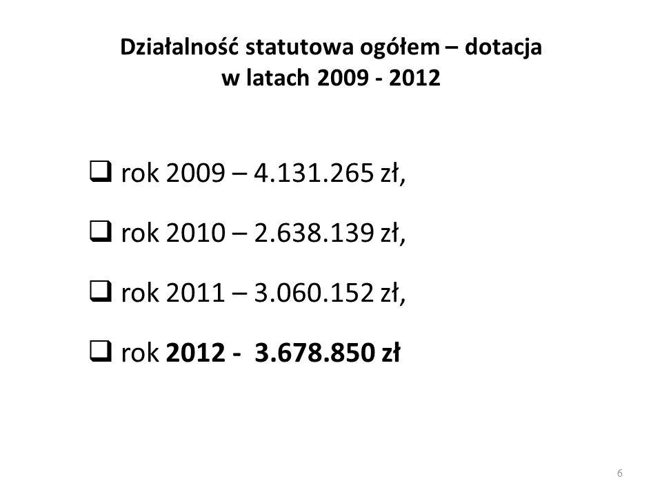 Działalność statutowa ogółem – dotacja w latach 2009 - 2012