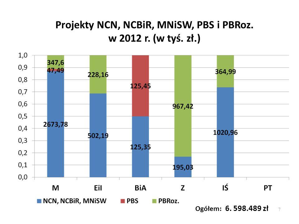 Projekty NCN, NCBiR, MNiSW, PBS i PBRoz. w 2012 r. (w tyś. zł.)