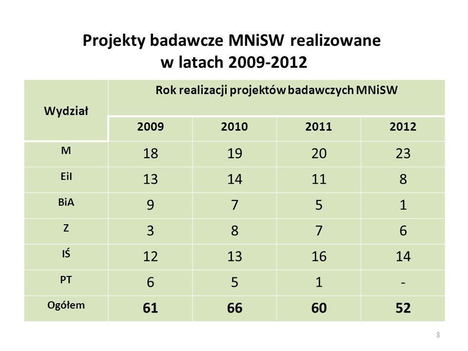 Projekty badawcze MNiSW realizowane w latach 2009-2012